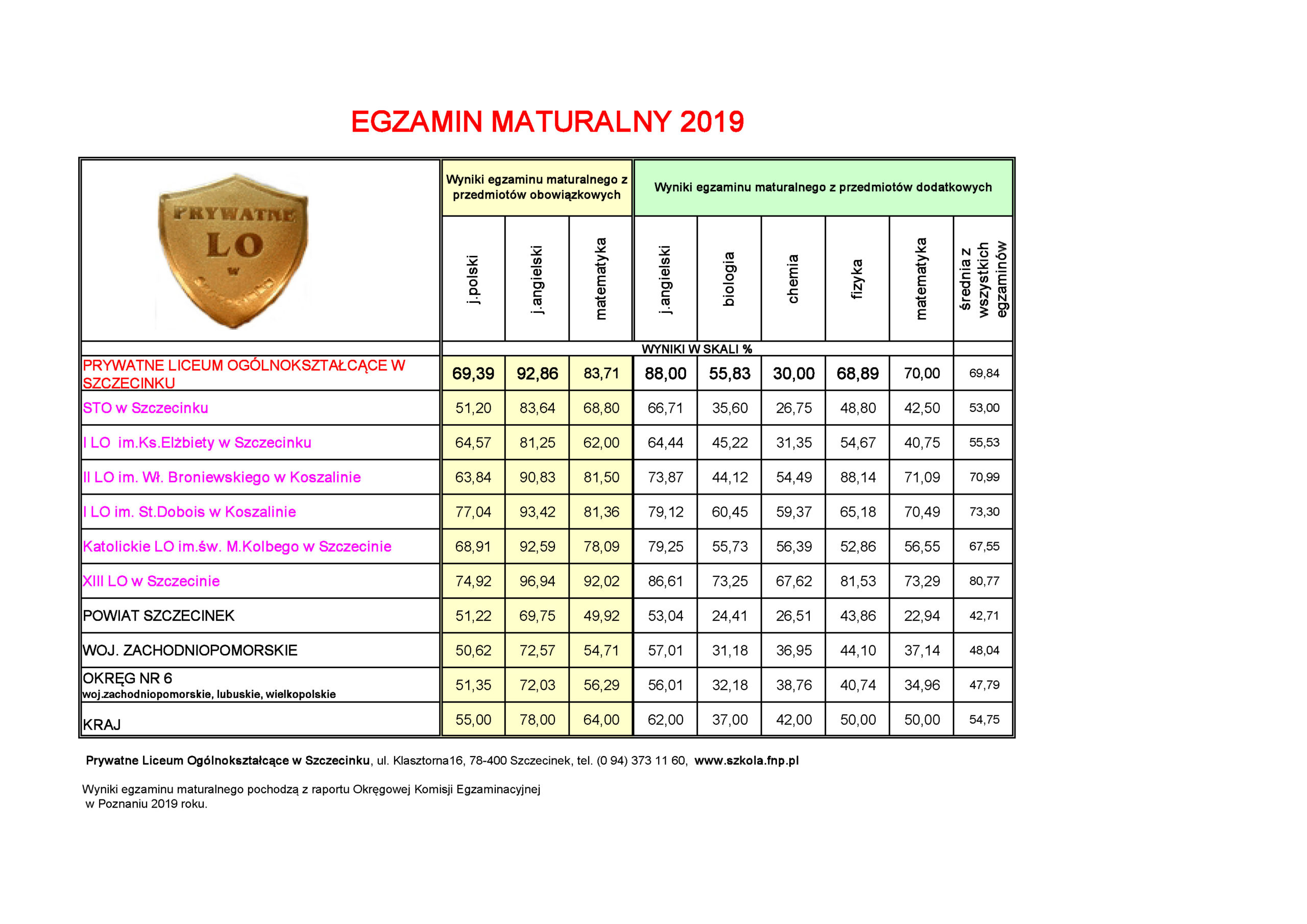 Matura 2019 - wyniki